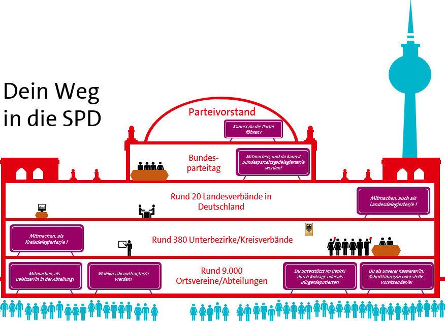 Dein Weg in die SPD